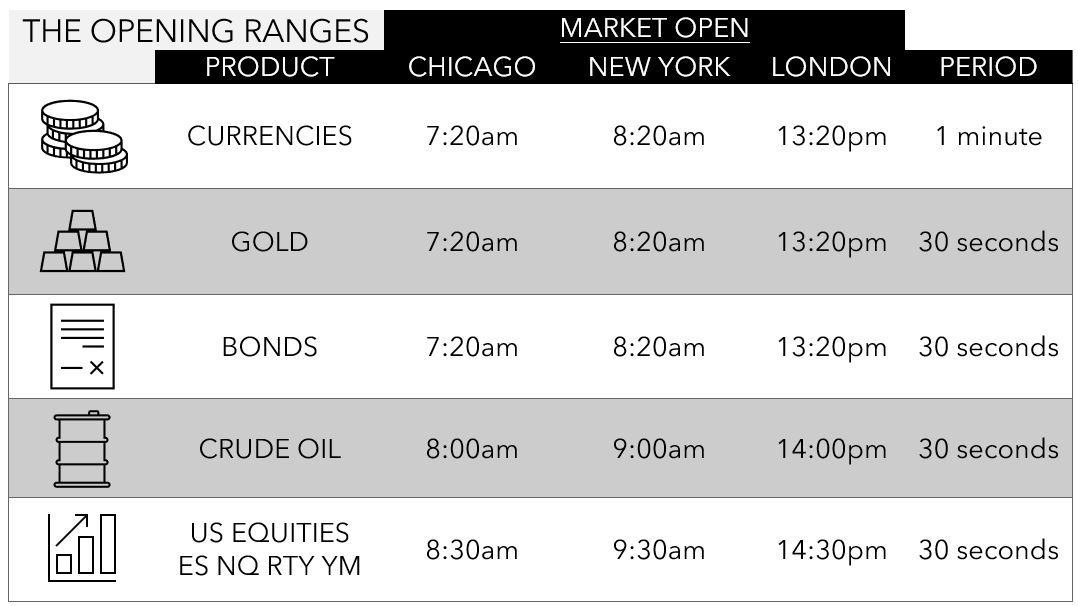 The Opening Range Times